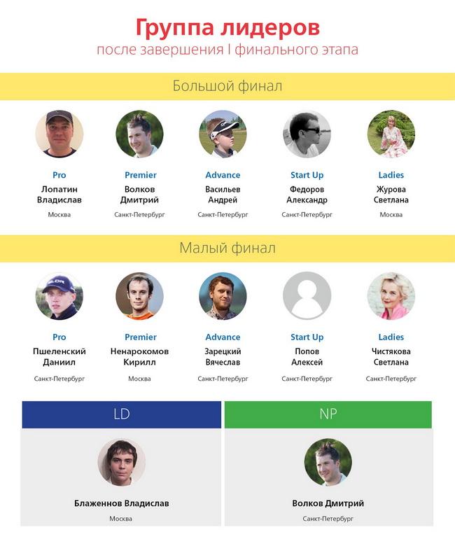 Алексей попов санкт петербург сайт знакомств 8